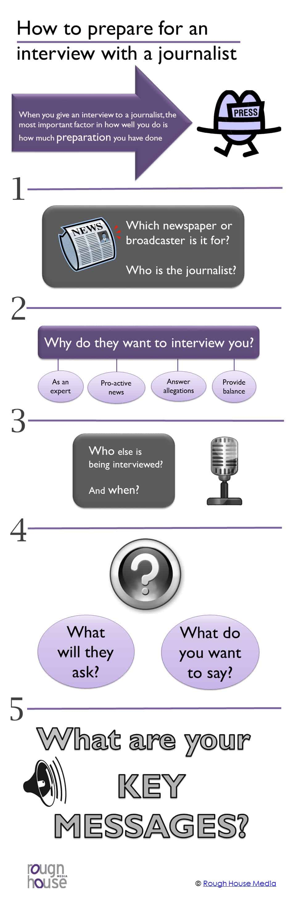 Infographic: how to prepare for a media interview